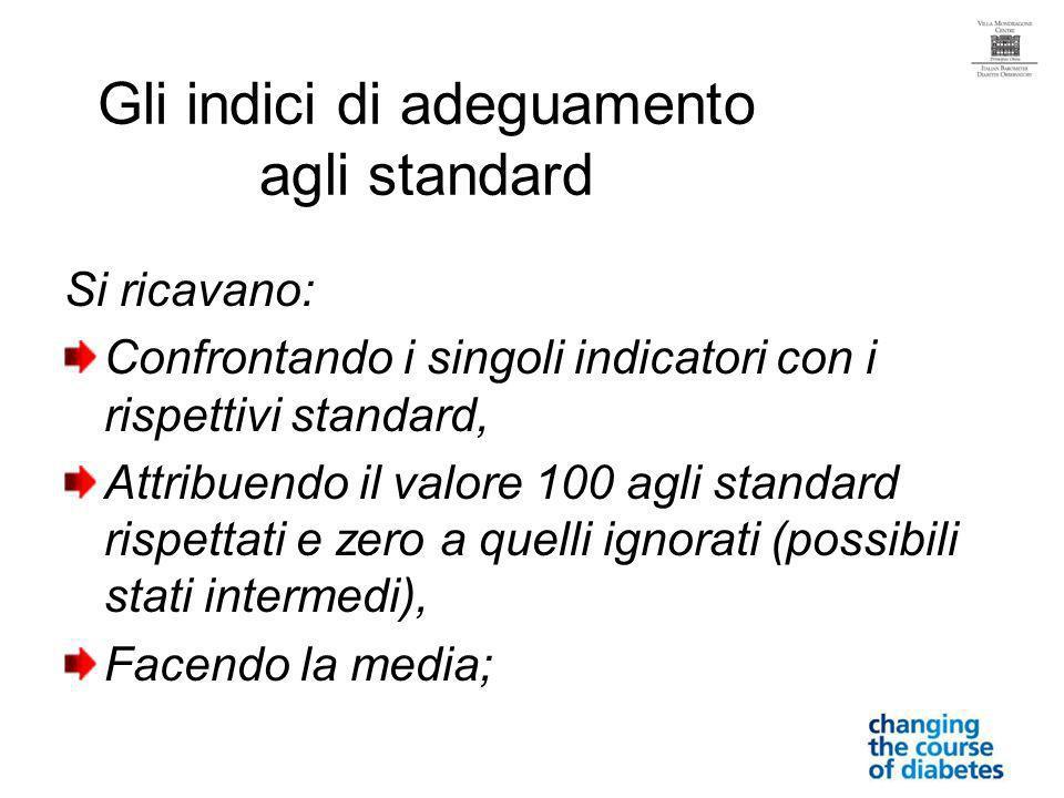 Gli indici di adeguamento agli standard Si ricavano: Confrontando i singoli indicatori con i rispettivi standard, Attribuendo il valore 100 agli standard rispettati e zero a quelli ignorati (possibili stati intermedi), Facendo la media;