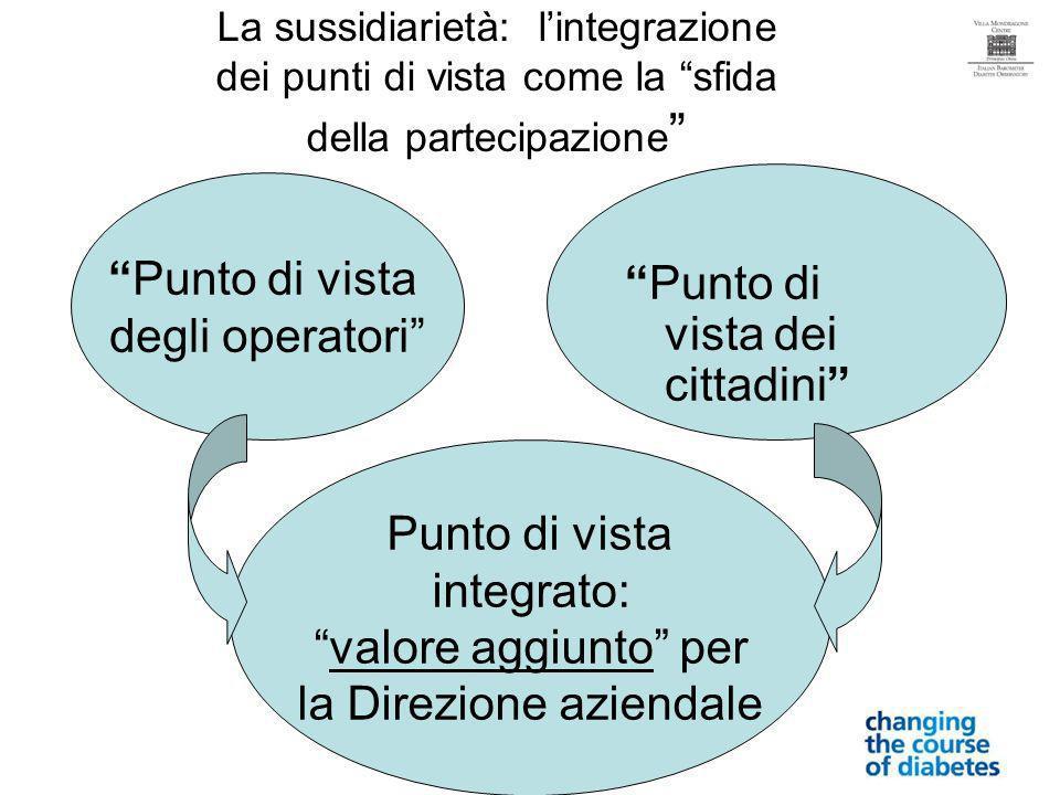 La sussidiarietà: lintegrazione dei punti di vista come la sfida della partecipazione Punto di vista degli operatori Punto di vista dei cittadini Punto di vista integrato: valore aggiunto per la Direzione aziendale