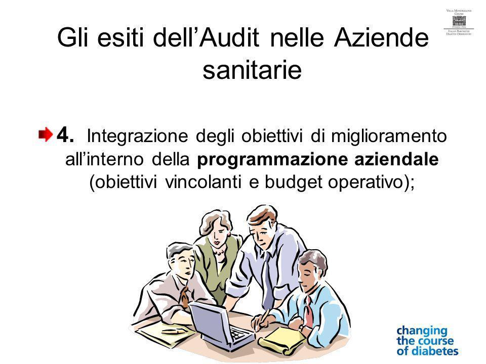 Gli esiti dellAudit nelle Aziende sanitarie 4.