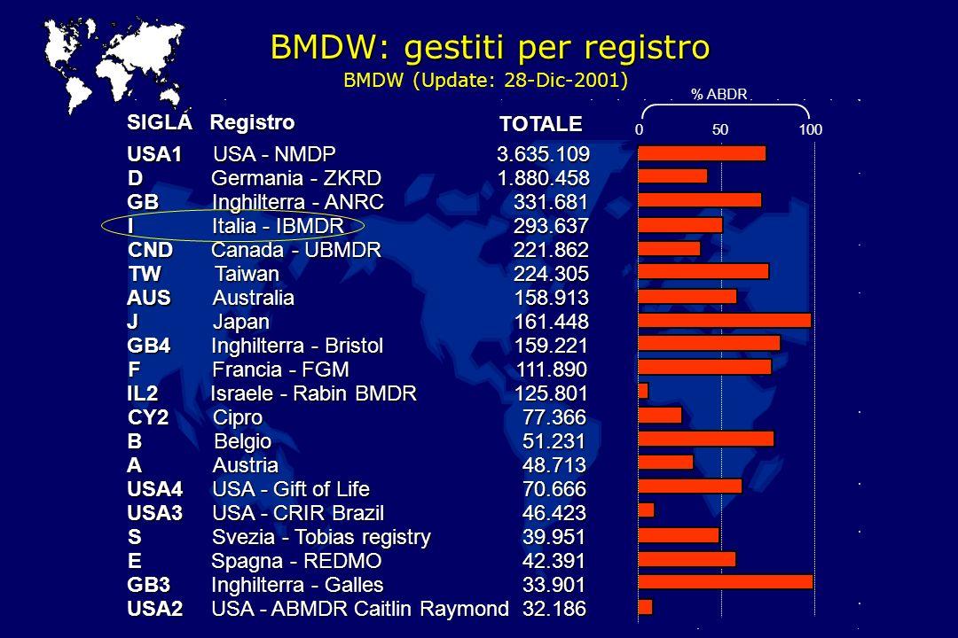 BMDW: gestiti per registro BMDW (Update: 28-Dic-2001) Registro USA1 USA - NMDP 3.635.109 D Germania - ZKRD 1.880.458 GB Inghilterra - ANRC 331.681 I I