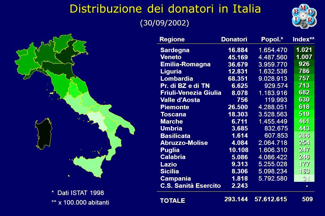 Distribuzione dei donatori in Italia * Dati ISTAT 1998 ** x 100.000 abitanti Regione TOTALE Donatori Sardegna Veneto Emilia-Romagna Liguria Lombardia