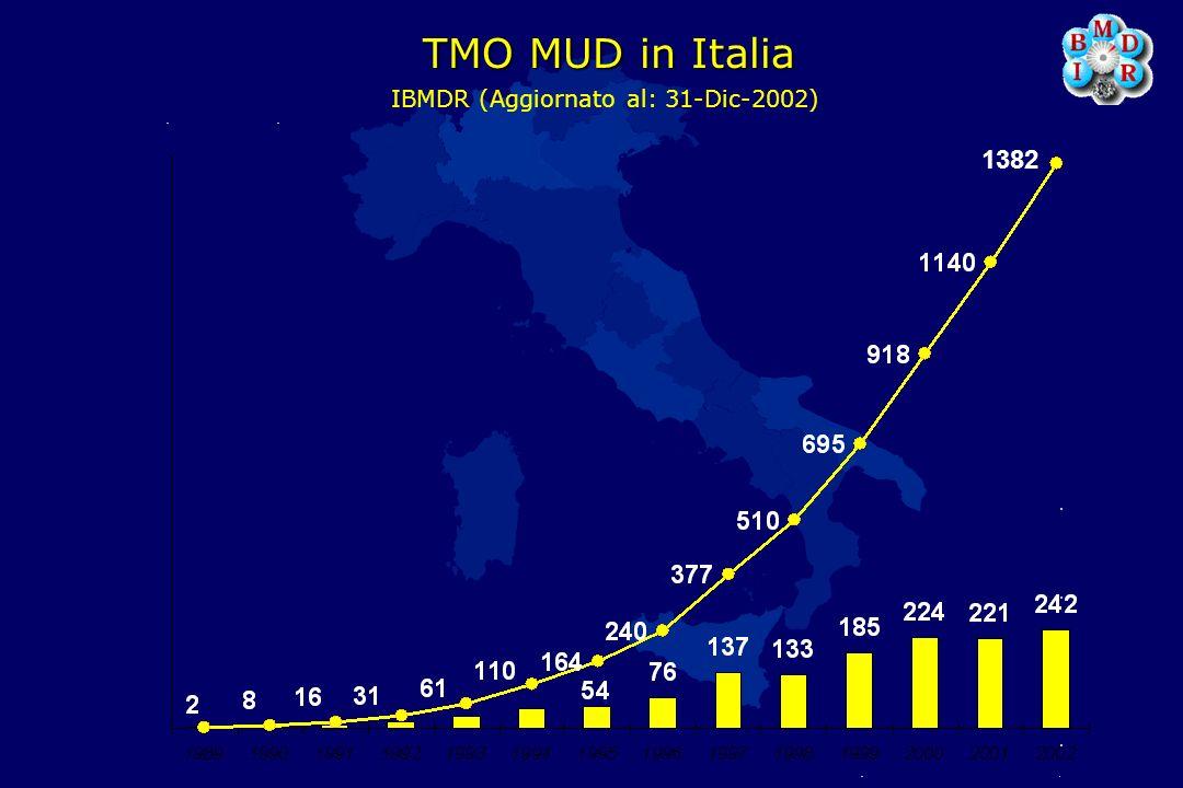 TMO MUD in Italia IBMDR (Aggiornato al: 31-Dic-2002) 1382