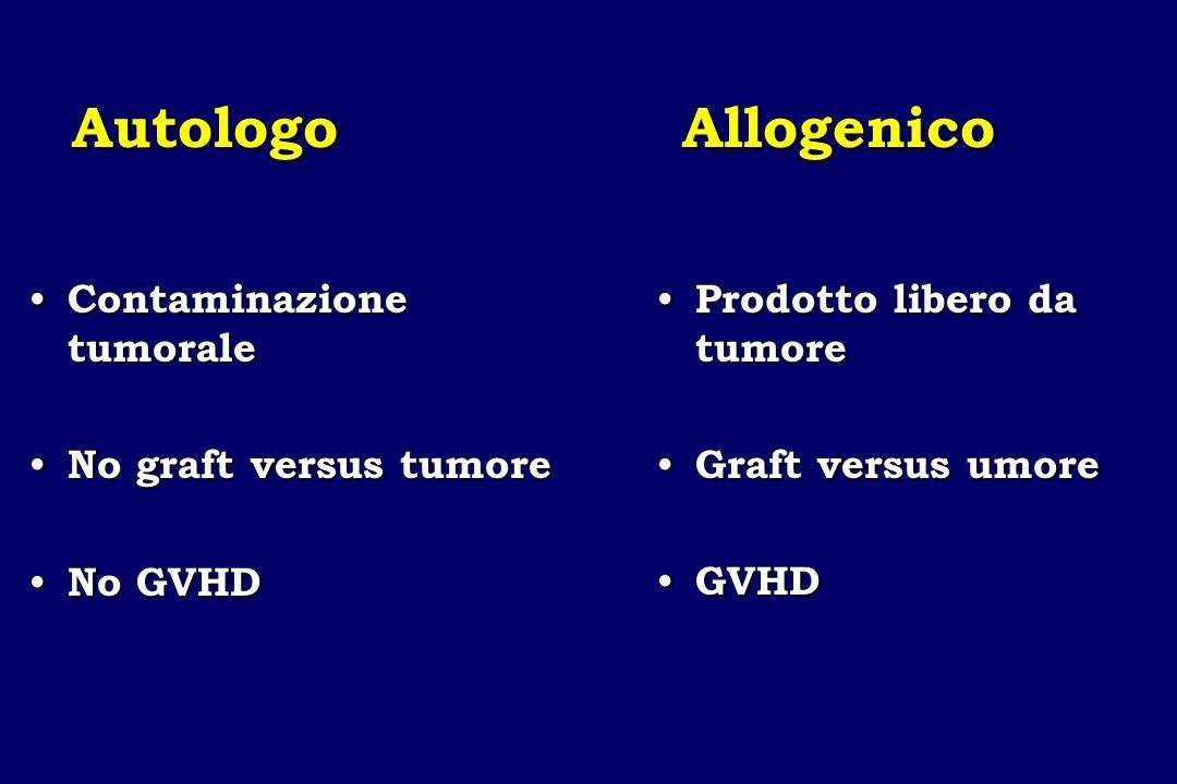 Autologo Allogenico Prodotto libero da tumore Prodotto libero da tumore Graft versus umore Graft versus umore GVHD GVHD Contaminazione tumorale Contam