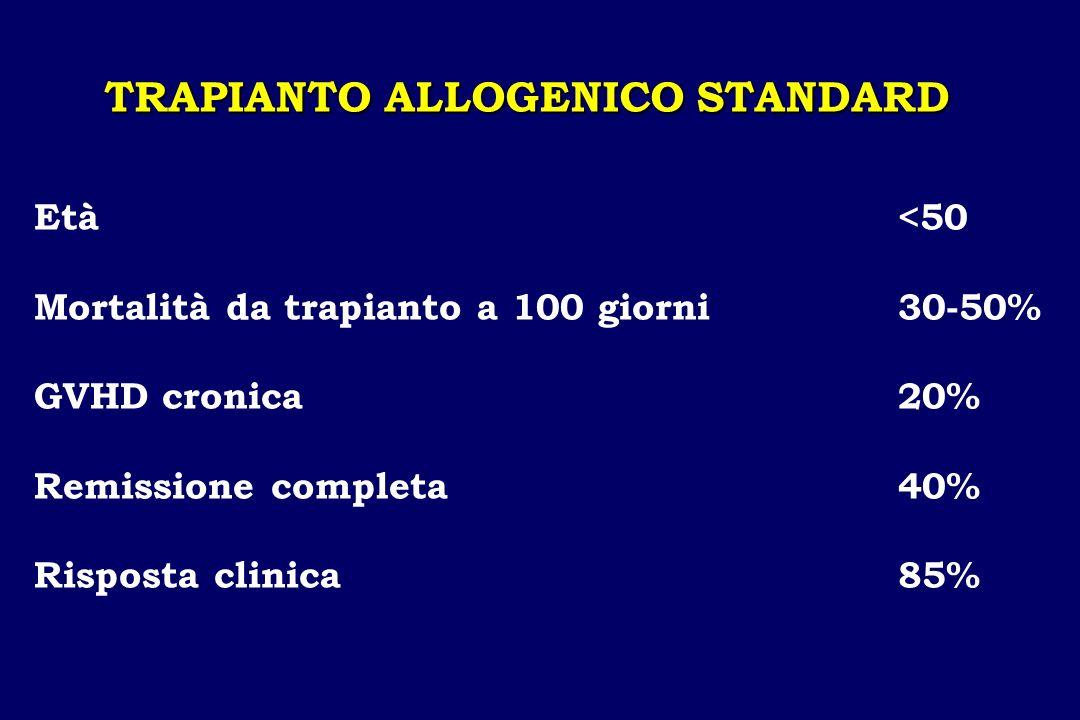 TRAPIANTO ALLOGENICO STANDARD Età <50 Mortalità da trapianto a 100 giorni30-50% GVHD cronica20% Remissione completa40% Risposta clinica85%