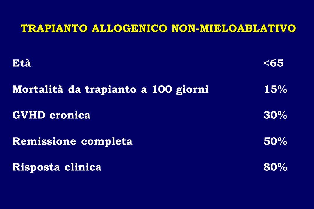 TRAPIANTO ALLOGENICO NON-MIELOABLATIVO Età <65 Mortalità da trapianto a 100 giorni15% GVHD cronica30% Remissione completa50% Risposta clinica80%