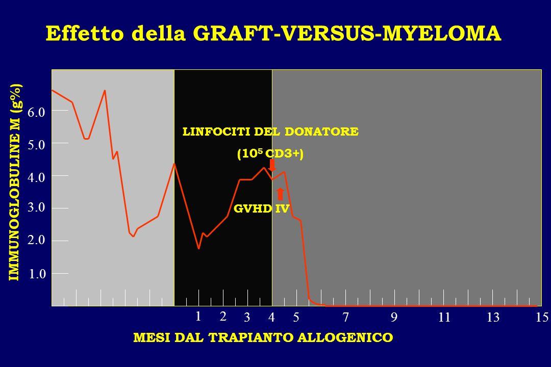 Effetto della GRAFT-VERSUS-MYELOMA 12 345791113 15 LINFOCITI DEL DONATORE (10 5 CD3+) GVHD IV MESI DAL TRAPIANTO ALLOGENICO IMMUNOGLOBULINE M (g%) 1.0
