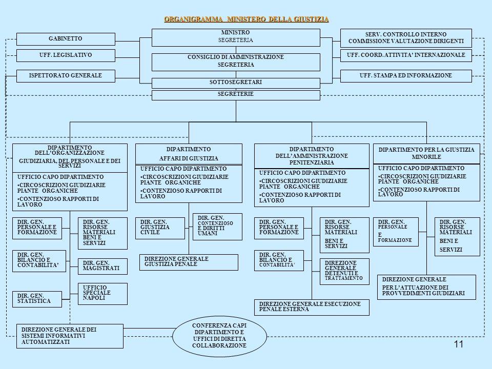 11 ORGANIGRAMMA MINISTERO DELLA GIUSTIZIA MINISTRO SEGRETERIA CONSIGLIO DI AMMINISTRAZIONE SEGRETERIA SOTTOSEGRETARI GABINETTO UFF. LEGISLATIVO ISPETT
