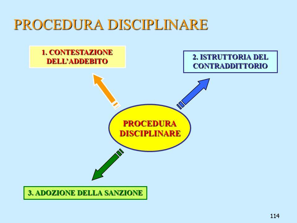 114 PROCEDURA DISCIPLINARE PROCEDURADISCIPLINARE 1. CONTESTAZIONE DELLADDEBITO 2. ISTRUTTORIA DEL CONTRADDITTORIO 3. ADOZIONE DELLA SANZIONE