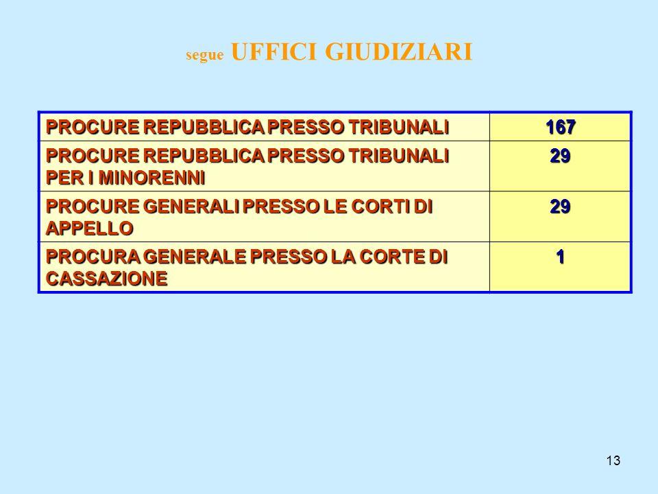 13 segue UFFICI GIUDIZIARI PROCURE REPUBBLICA PRESSO TRIBUNALI 167 PROCURE REPUBBLICA PRESSO TRIBUNALI PER I MINORENNI 29 PROCURE GENERALI PRESSO LE C