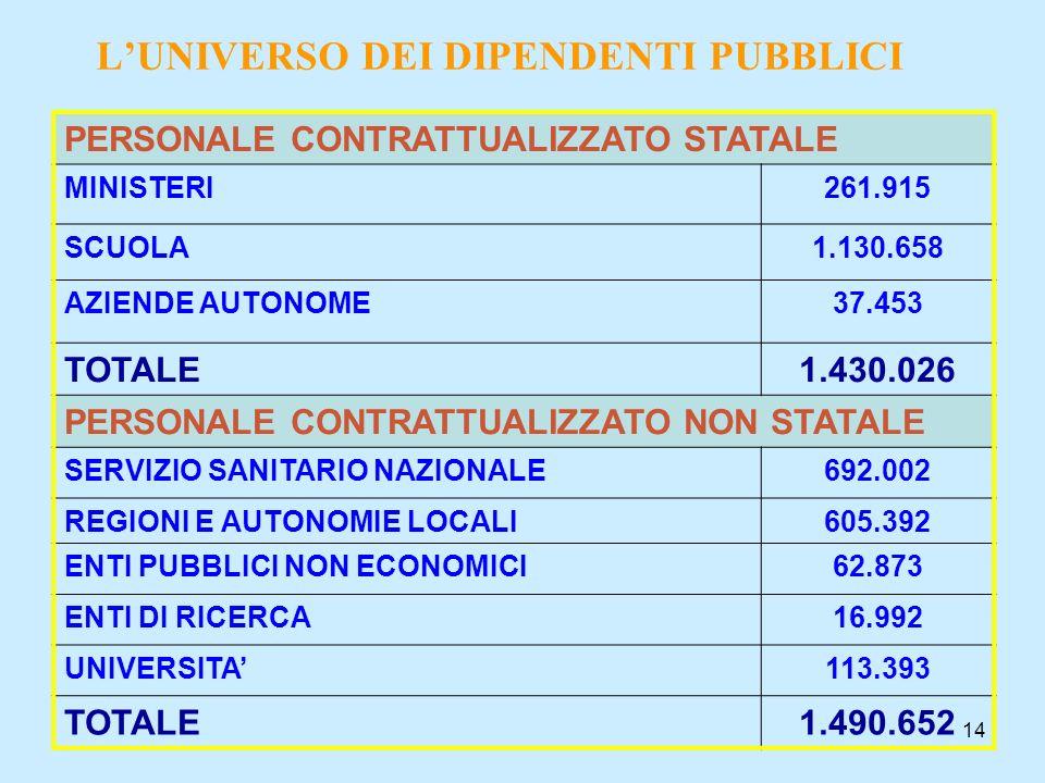 14 LUNIVERSO DEI DIPENDENTI PUBBLICI PERSONALE CONTRATTUALIZZATO STATALE MINISTERI261.915 SCUOLA1.130.658 AZIENDE AUTONOME37.453 TOTALE1.430.026 PERSO