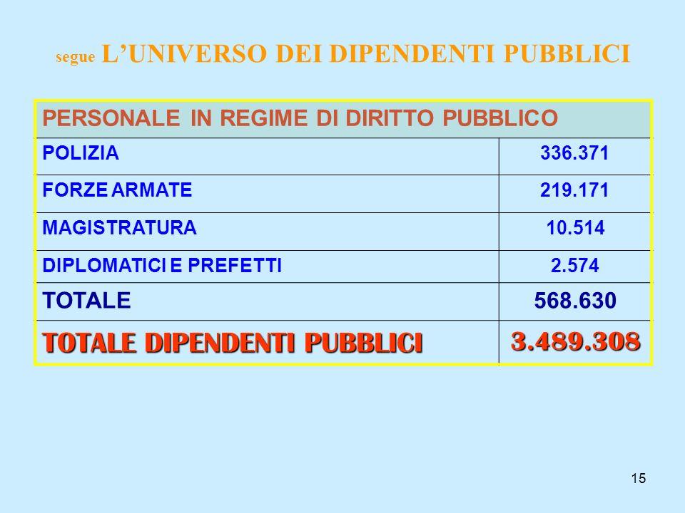 15 segue LUNIVERSO DEI DIPENDENTI PUBBLICI PERSONALE IN REGIME DI DIRITTO PUBBLICO POLIZIA336.371 FORZE ARMATE219.171 MAGISTRATURA10.514 DIPLOMATICI E