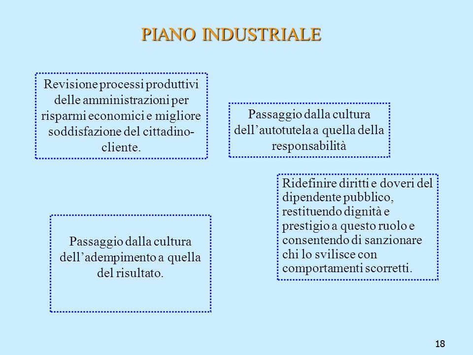 18 PIANO INDUSTRIALE PIANO INDUSTRIALE Revisione processi produttivi delle amministrazioni per risparmi economici e migliore soddisfazione del cittadi