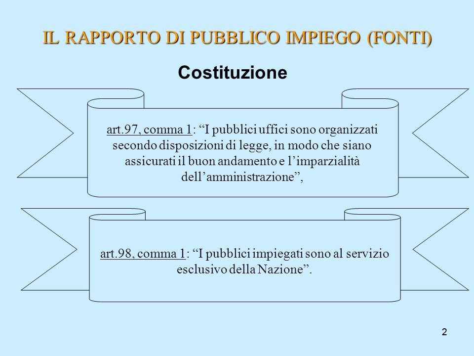 22 Costituzione IL RAPPORTO DI PUBBLICO IMPIEGO (FONTI) art.97, comma 1: I pubblici uffici sono organizzati secondo disposizioni di legge, in modo che