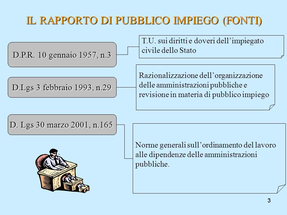 33 IL RAPPORTO DI PUBBLICO IMPIEGO (FONTI) D. Lgs 30 marzo 2001, n.165 Norme generali sullordinamento del lavoro alle dipendenze delle amministrazioni