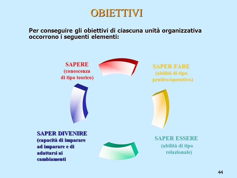 44 OBIETTIVI OBIETTIVI Per conseguire gli obiettivi di ciascuna unità organizzativa occorrono i seguenti elementi: SAPER FARE (abilità di tipo (abilit