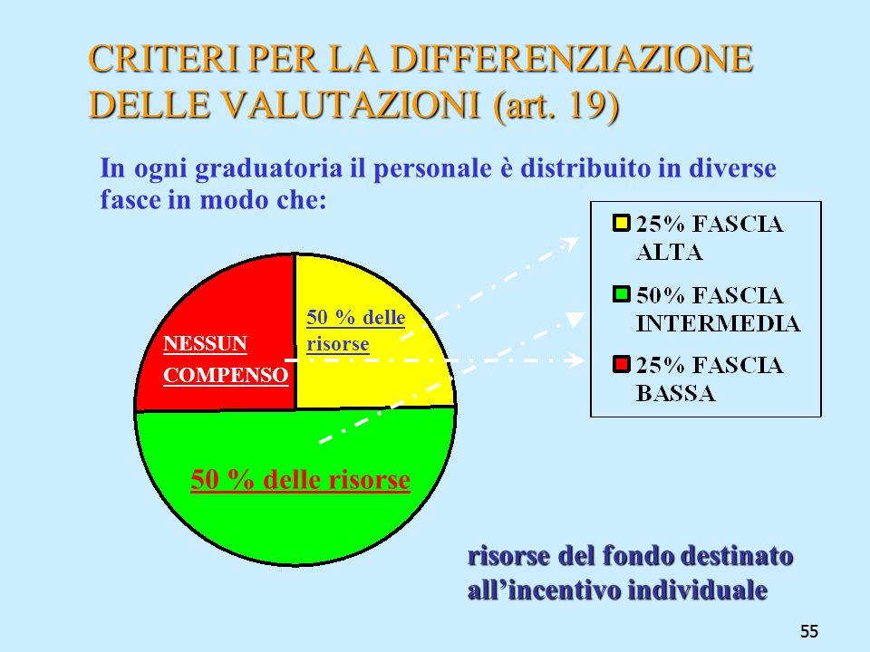 55 CRITERI PER LA DIFFERENZIAZIONE DELLE VALUTAZIONI (art. 19) In ogni graduatoria il personale è distribuito in diverse fasce in modo che: 50 % delle