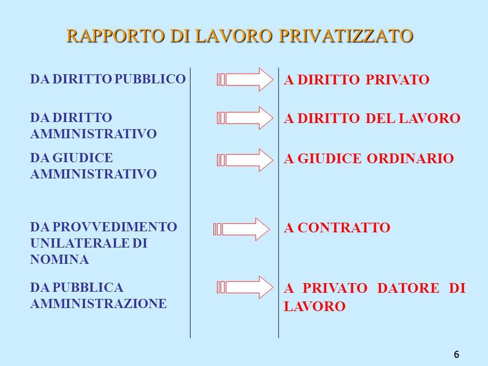 77 MATERIE ESCLUSE DALLA CONTRATTAZIONE (art.54) escluse Vengono escluse dalla contrattazione collettiva le materie: attinenti allorganizzazione degli uffici; oggetto solo di partecipazione sindacale ai sensi dellart.