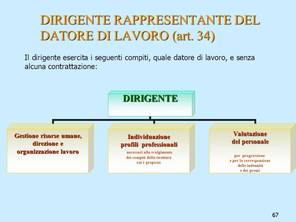 67 DIRIGENTE RAPPRESENTANTE DEL DATORE DI LAVORO (art. 34) Il dirigente esercita i seguenti compiti, quale datore di lavoro, e senza alcuna contrattaz