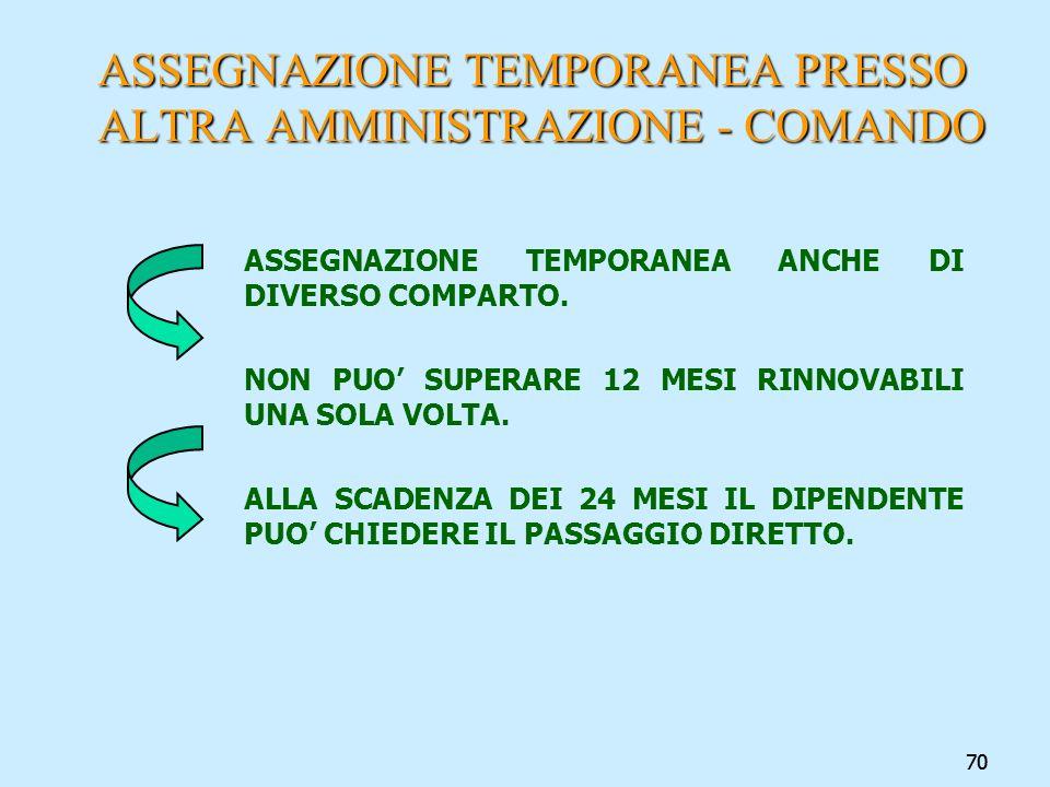 70 ASSEGNAZIONE TEMPORANEA PRESSO ALTRA AMMINISTRAZIONE - COMANDO ASSEGNAZIONE TEMPORANEA ANCHE DI DIVERSO COMPARTO. NON PUO SUPERARE 12 MESI RINNOVAB