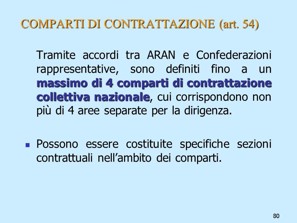 80 COMPARTI DI CONTRATTAZIONE (art. 54) massimo di 4 comparti di contrattazione collettiva nazionale Tramite accordi tra ARAN e Confederazioni rappres