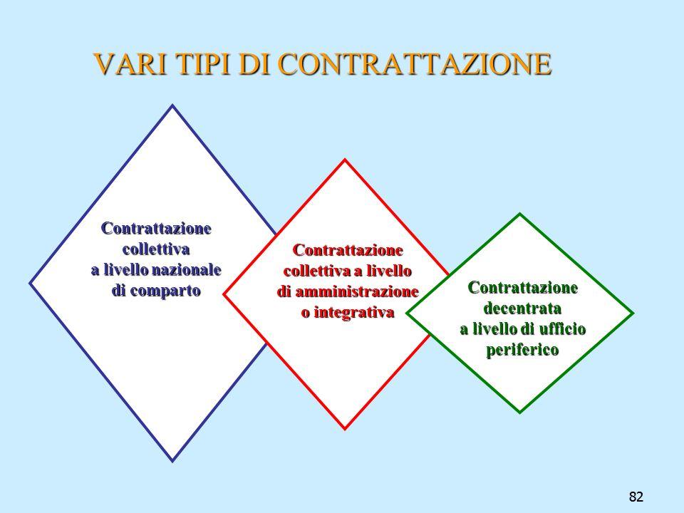 82 VARI TIPI DI CONTRATTAZIONE Contrattazione collettiva a livello di amministrazione o integrativa Contrattazione decentrata a livello di ufficio per