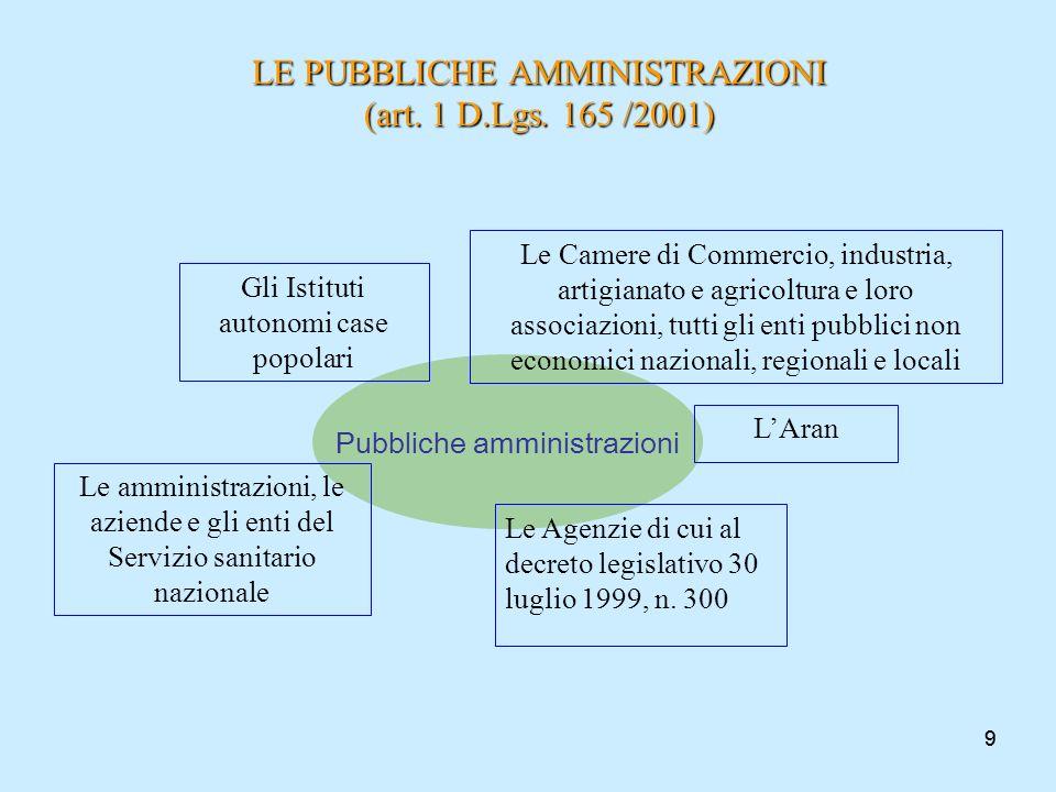 99 LE PUBBLICHE AMMINISTRAZIONI (art. 1 D.Lgs. 165 /2001) Pubbliche amministrazioni LAran Le amministrazioni, le aziende e gli enti del Servizio sanit