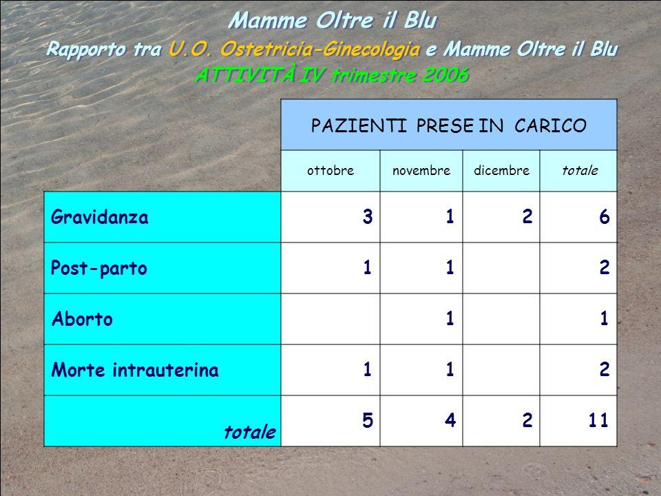 Mamme Oltre il Blu Rapporto tra U.O. Ostetricia-Ginecologia e Mamme Oltre il Blu ATTIVITÀ IV trimestre 2006 Mamme Oltre il Blu Rapporto tra U.O. Ostet