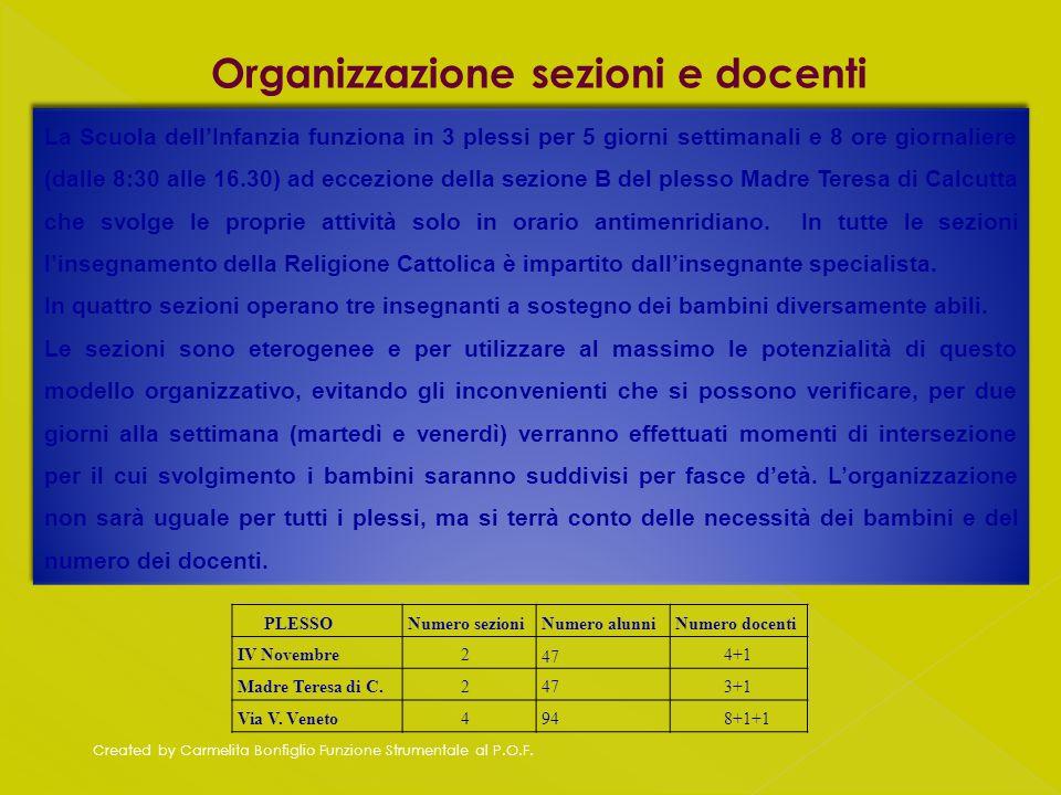 Created by Carmelita Bonfiglio Funzione Strumentale al P.O.F. Organizzazione sezioni e docenti PLESSONumero sezioniNumero alunniNumero docenti IV Nove