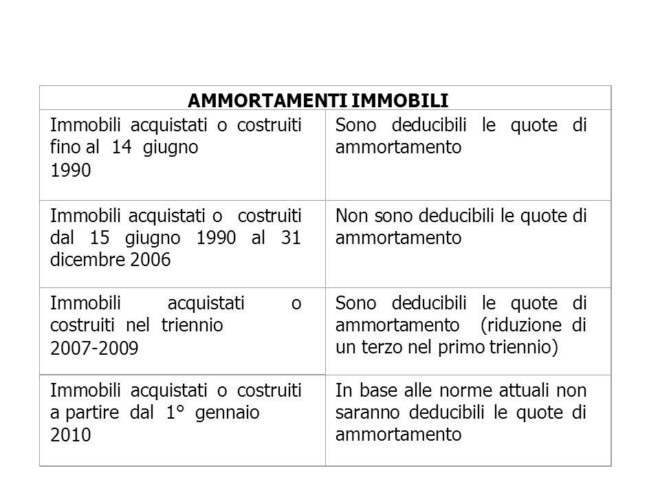 AMMORTAMENTI IMMOBILI Immobili acquistati o costruiti fino al 14 giugno 1990 Sono deducibili le quote di ammortamento Immobili acquistati o costruiti