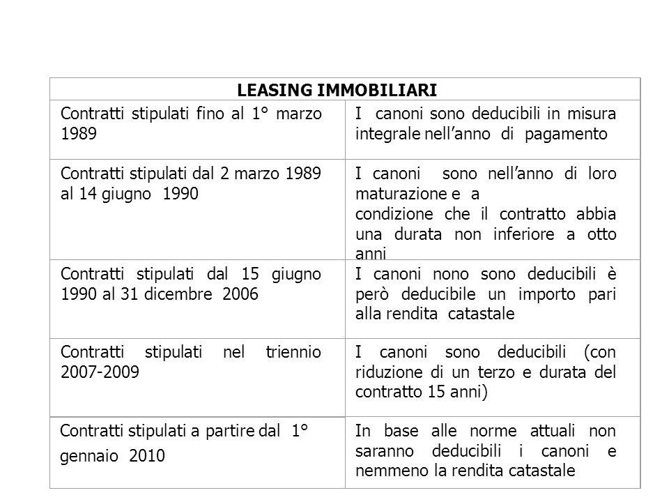 LEASING IMMOBILIARI Contratti stipulati fino al 1° marzo 1989 I canoni sono deducibili in misura integrale nellanno di pagamento Contratti stipulati d