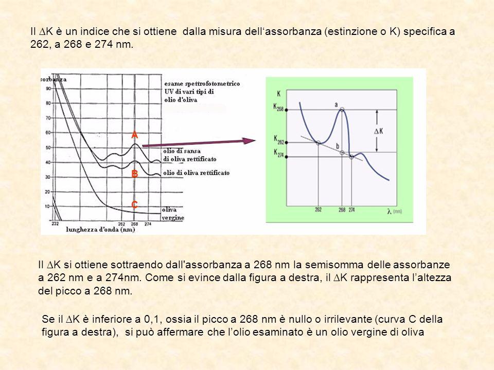 Il K è un indice che si ottiene dalla misura dellassorbanza (estinzione o K) specifica a 262, a 268 e 274 nm. Il K si ottiene sottraendo dall'assorban