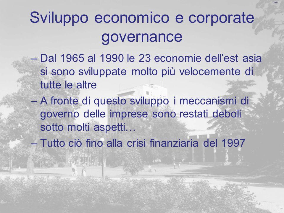 m&m Sviluppo economico e corporate governance –Dal 1965 al 1990 le 23 economie dellest asia si sono sviluppate molto più velocemente di tutte le altre –A fronte di questo sviluppo i meccanismi di governo delle imprese sono restati deboli sotto molti aspetti… –Tutto ciò fino alla crisi finanziaria del 1997