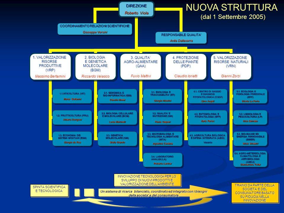 NUOVI RESPONSABILI DI STRUTTURA DEL CENTRO SPERIMENTALE (5 Dipartimenti, 17 Unita) 1.