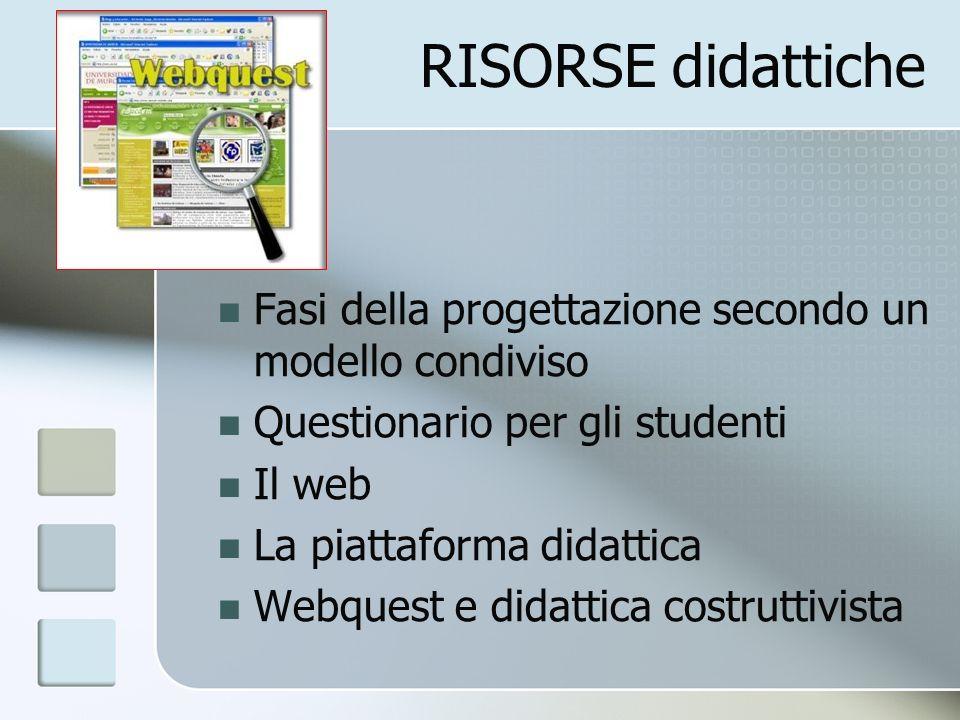 RISORSE didattiche Fasi della progettazione secondo un modello condiviso Questionario per gli studenti Il web La piattaforma didattica Webquest e dida