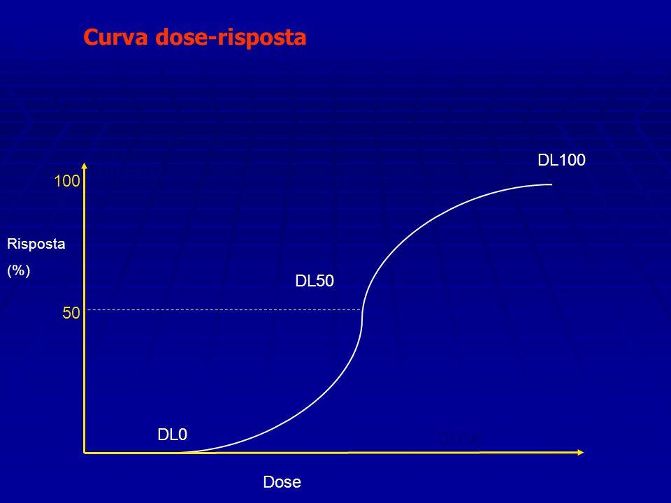 Curva dose-risposta Effetto dose Dose Risposta (%) DL0 DL50 DL100 100 50