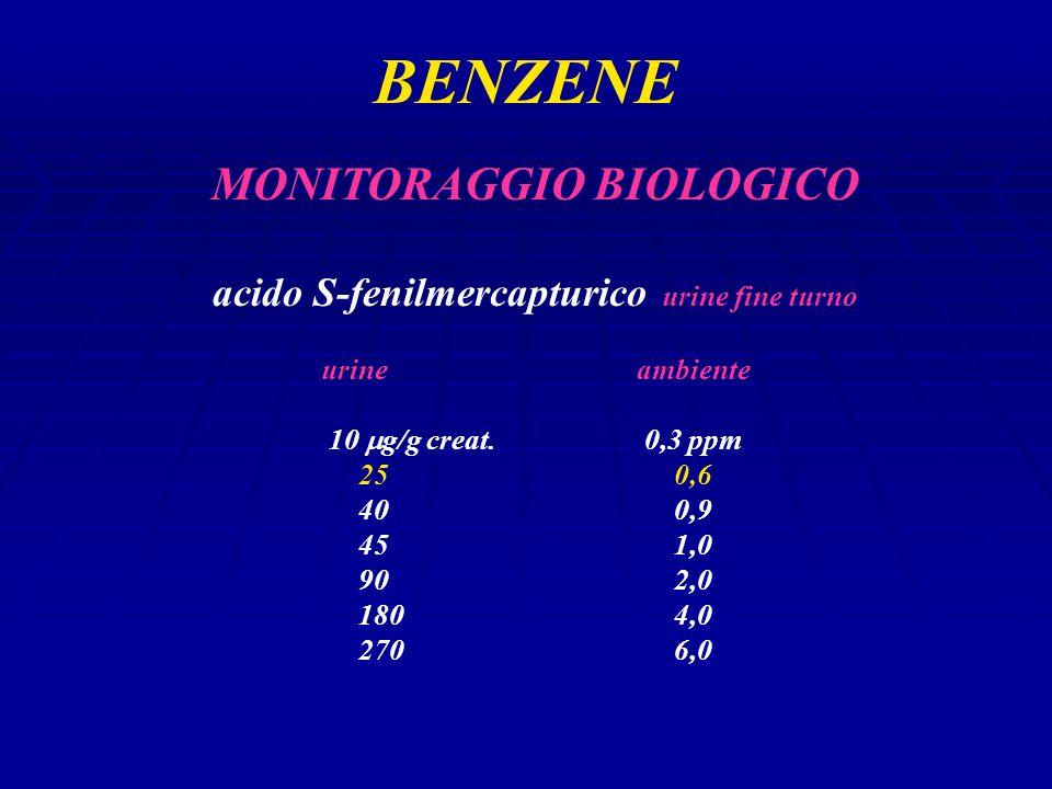 BENZENE MONITORAGGIO BIOLOGICO acido S-fenilmercapturico urine fine turno urineambiente 10 g/g creat.0,3 ppm 250,6 400,9 451,0 902,0 1804,0 2706,0