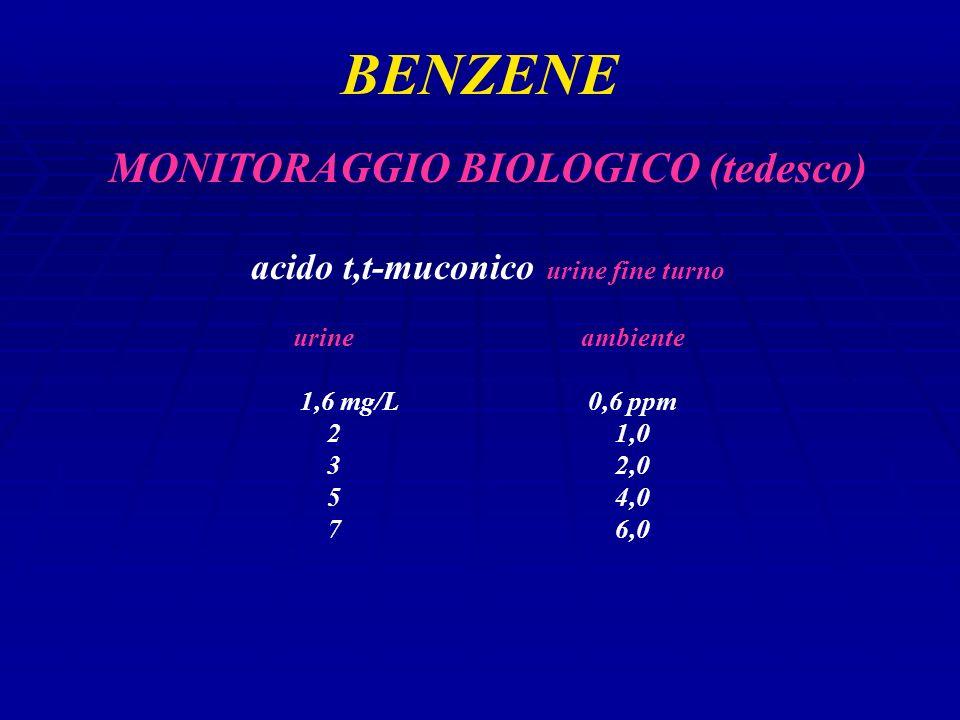 BENZENE MONITORAGGIO BIOLOGICO (tedesco) acido t,t-muconico urine fine turno urineambiente 1,6 mg/L0,6 ppm 21,0 32,0 54,0 76,0