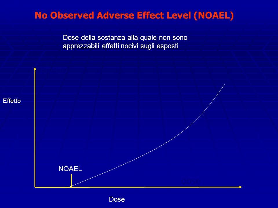 No Observed Adverse Effect Level (NOAEL) Effetto dose Dose Effetto NOAEL Dose della sostanza alla quale non sono apprezzabili effetti nocivi sugli esposti