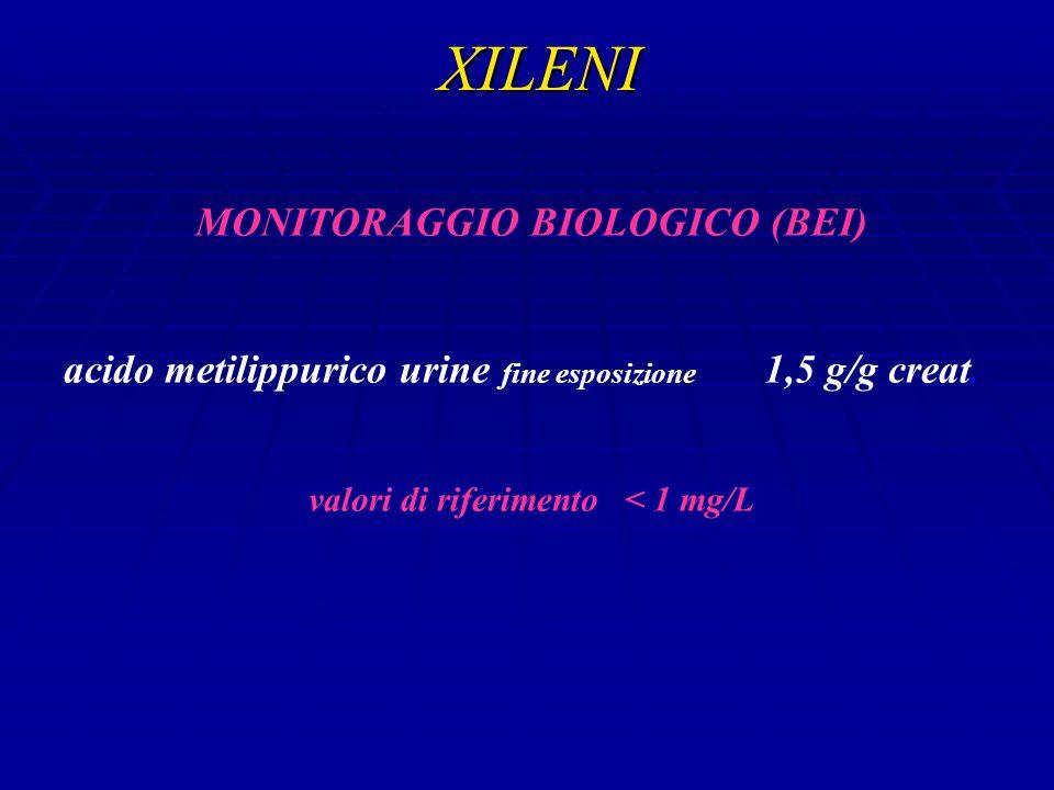 XILENI MONITORAGGIO BIOLOGICO (BEI) acido metilippurico urine fine esposizione 1,5 g/g creat.