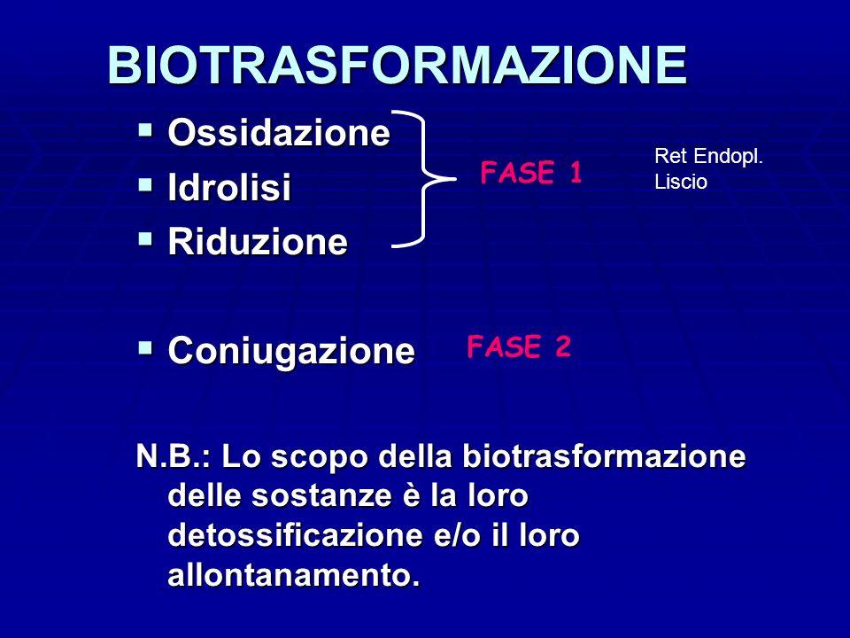 BIOTRASFORMAZIONE Ossidazione Ossidazione Idrolisi Idrolisi Riduzione Riduzione Coniugazione Coniugazione N.B.: Lo scopo della biotrasformazione delle sostanze è la loro detossificazione e/o il loro allontanamento.