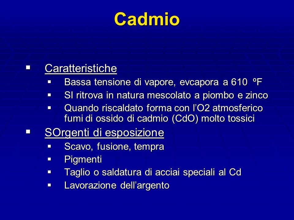 Cadmio Caratteristiche Caratteristiche Bassa tensione di vapore, evcapora a 610 ºF Bassa tensione di vapore, evcapora a 610 ºF SI ritrova in natura mescolato a piombo e zinco SI ritrova in natura mescolato a piombo e zinco Quando riscaldato forma con l O2 atmosferico fumi di ossido di cadmio (CdO) molto tossici Quando riscaldato forma con l O2 atmosferico fumi di ossido di cadmio (CdO) molto tossici SOrgenti di esposizione SOrgenti di esposizione Scavo, fusione, tempra Scavo, fusione, tempra Pigmenti Pigmenti Taglio o saldatura di acciai speciali al Cd Taglio o saldatura di acciai speciali al Cd Lavorazione dell argento Lavorazione dell argento
