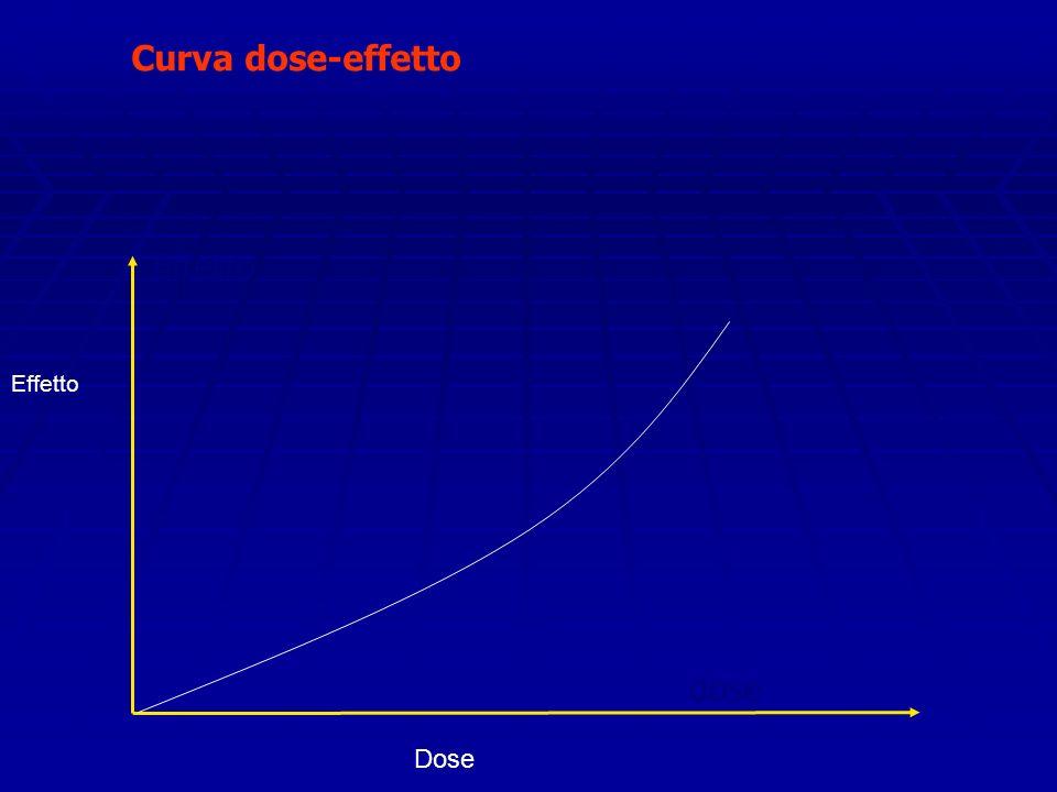 Curva dose-effetto Effetto dose Dose Effetto