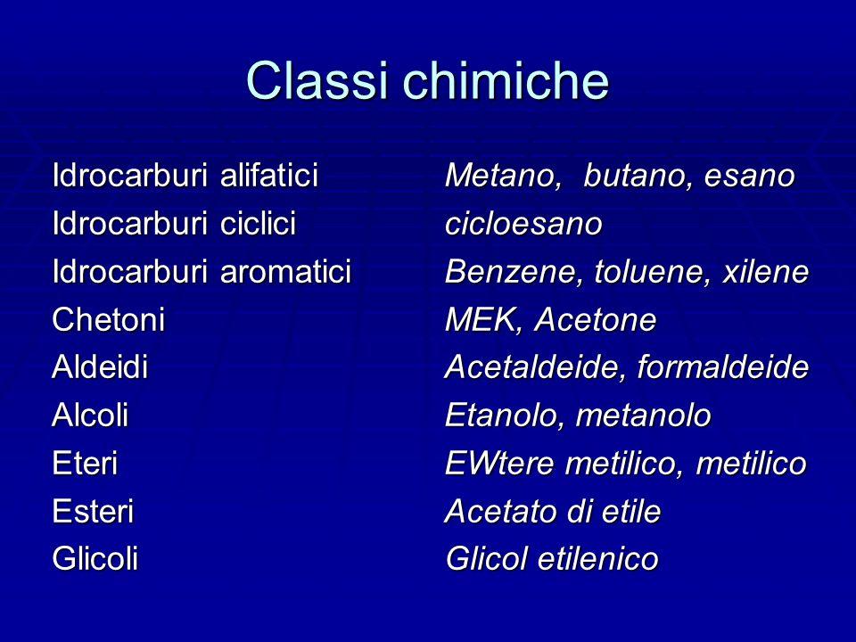 Classi chimiche Idrocarburi alifatici Idrocarburi ciclici Idrocarburi aromatici ChetoniAldeidiAlcoliEteriEsteriGlicoli Metano, butano, esano cicloesano Benzene, toluene, xilene MEK, Acetone Acetaldeide, formaldeide Etanolo, metanolo EWtere metilico, metilico Acetato di etile Glicol etilenico