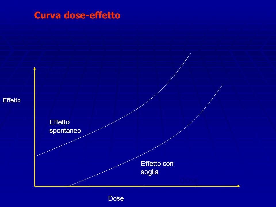 Curva dose-effetto Effetto dose Dose Effetto Effetto spontaneo Effetto con soglia