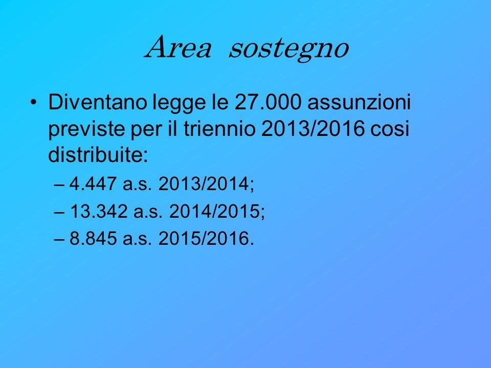 Area sostegno Diventano legge le 27.000 assunzioni previste per il triennio 2013/2016 cosi distribuite: –4.447 a.s. 2013/2014; –13.342 a.s. 2014/2015;