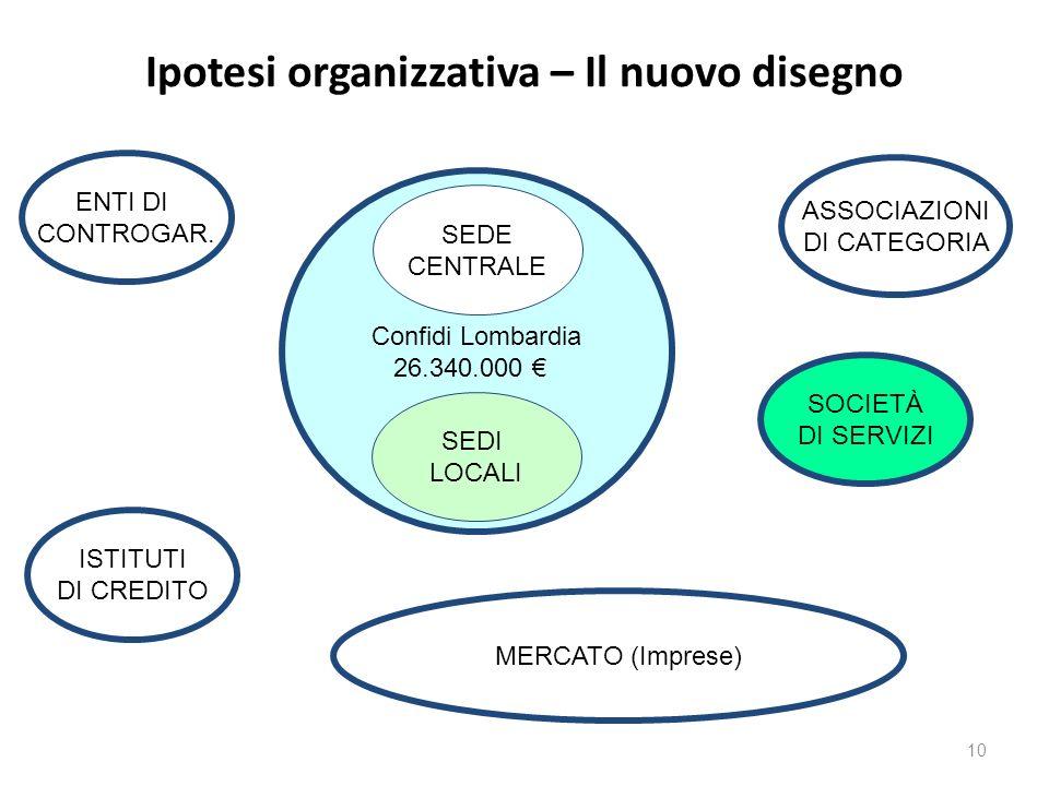 Confidi Lombardia 26.340.000 Ipotesi organizzativa – Il nuovo disegno SEDI LOCALI SEDE CENTRALE ASSOCIAZIONI DI CATEGORIA ISTITUTI DI CREDITO MERCATO