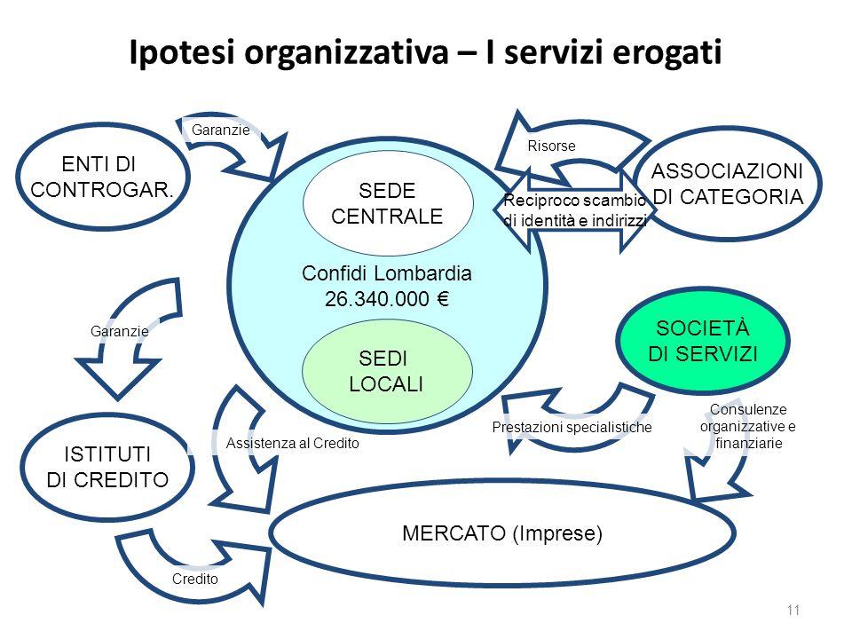 Ipotesi organizzativa – I servizi erogati MERCATO (Imprese) ISTITUTI DI CREDITO Consulenze organizzative e finanziarie Prestazioni specialistiche Cred