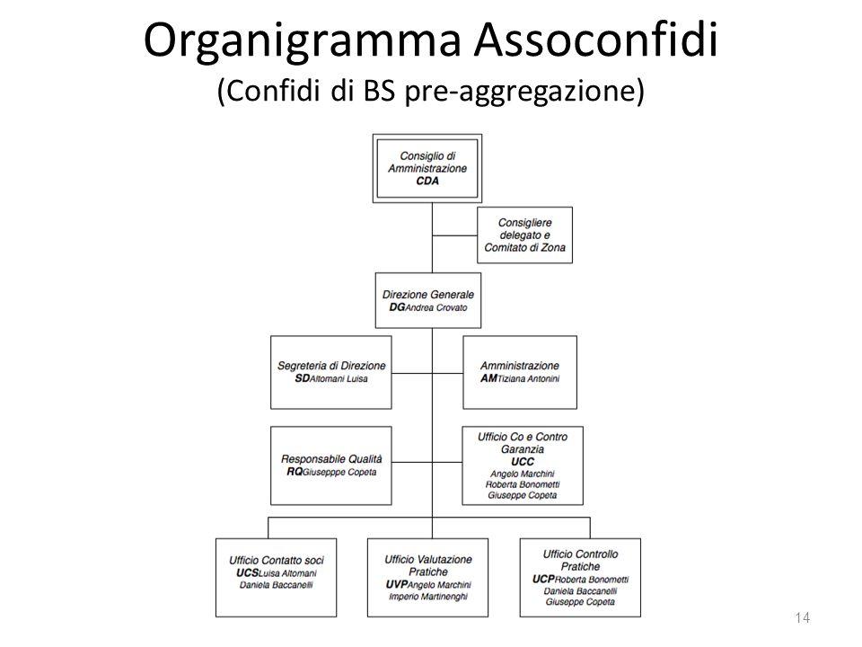 Organigramma Assoconfidi (Confidi di BS pre-aggregazione) 14