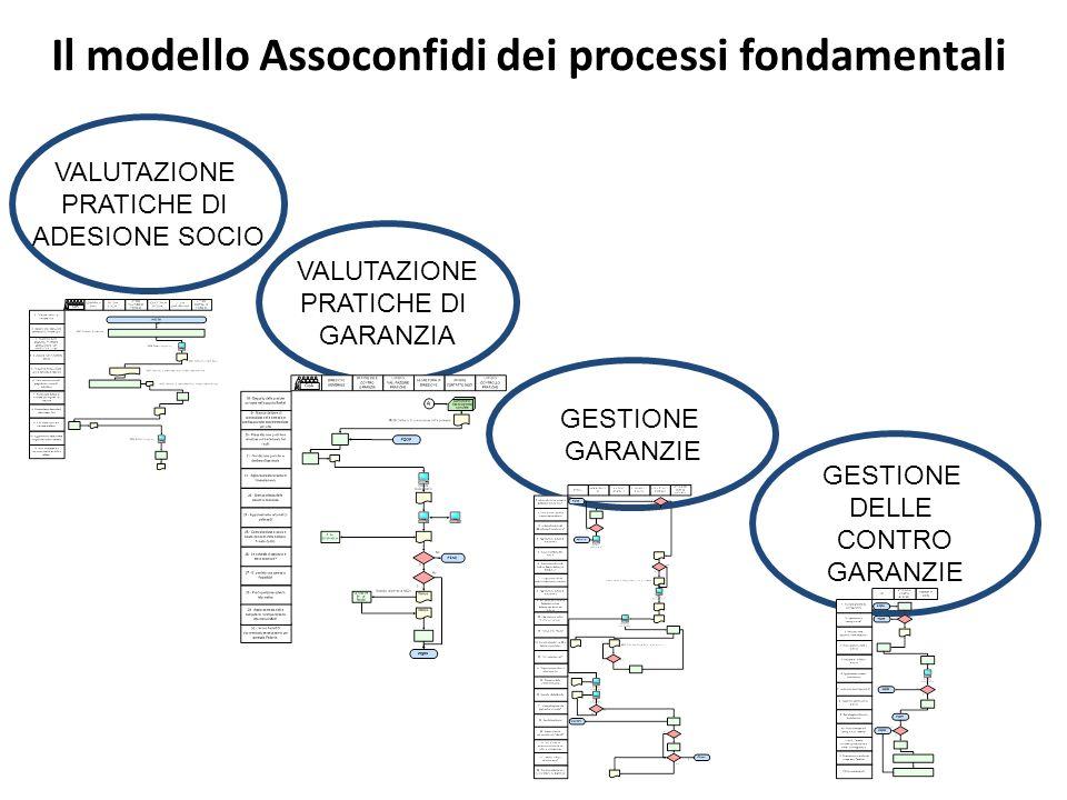 Il modello Assoconfidi dei processi fondamentali GESTIONE GARANZIE VALUTAZIONE PRATICHE DI GARANZIA VALUTAZIONE PRATICHE DI ADESIONE SOCIO GESTIONE DE
