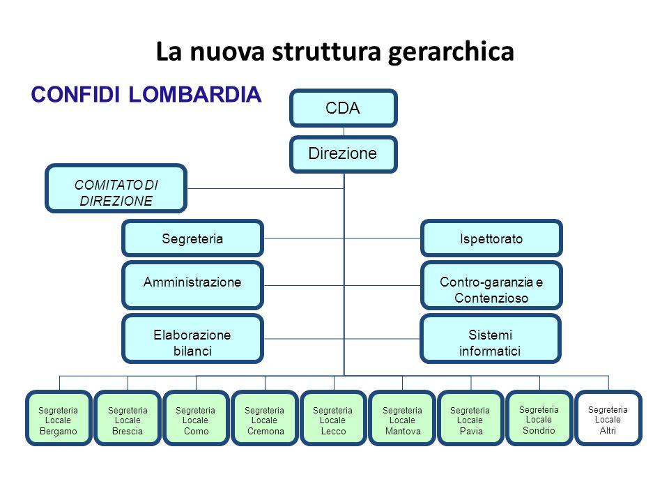 La nuova struttura gerarchica CDA Direzione SegreteriaIspettorato Segreteria Locale Bergamo Segreteria Locale Brescia Segreteria Locale Como Segreteri